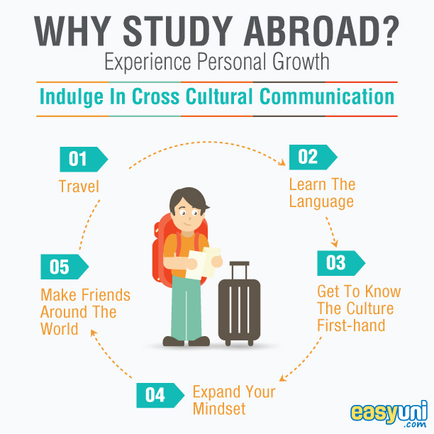 why i would like to study abroad essay Why abroad would i to like essay study research papers on marketing and retailing hamburg movie exemple introduction dune dissertation de franрів§ais usa.
