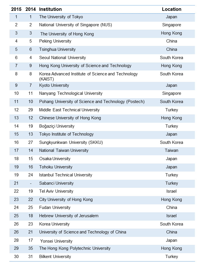 THE 2015 Rankings Show Japan University Still 'King of the Mountain'