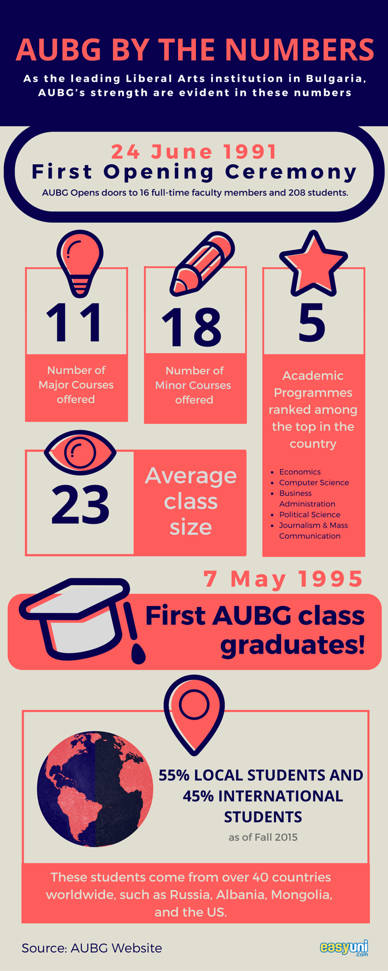 AUBG, American University in Bulgaria, Infograph, Liberal Arts, Bulgaria, Study Abroad