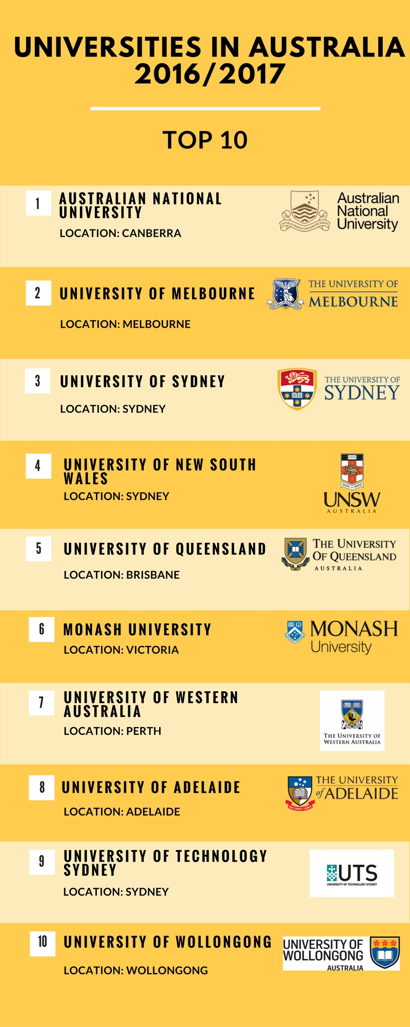 Top ten unis in Australia