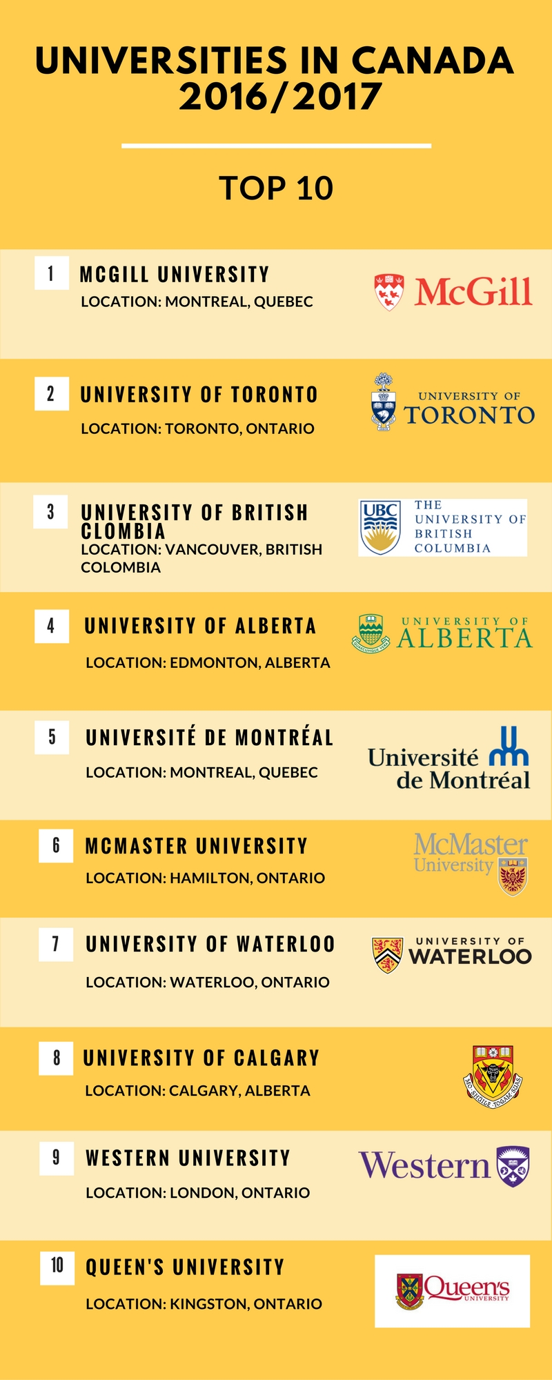 General Studies top 10 colleges in the world