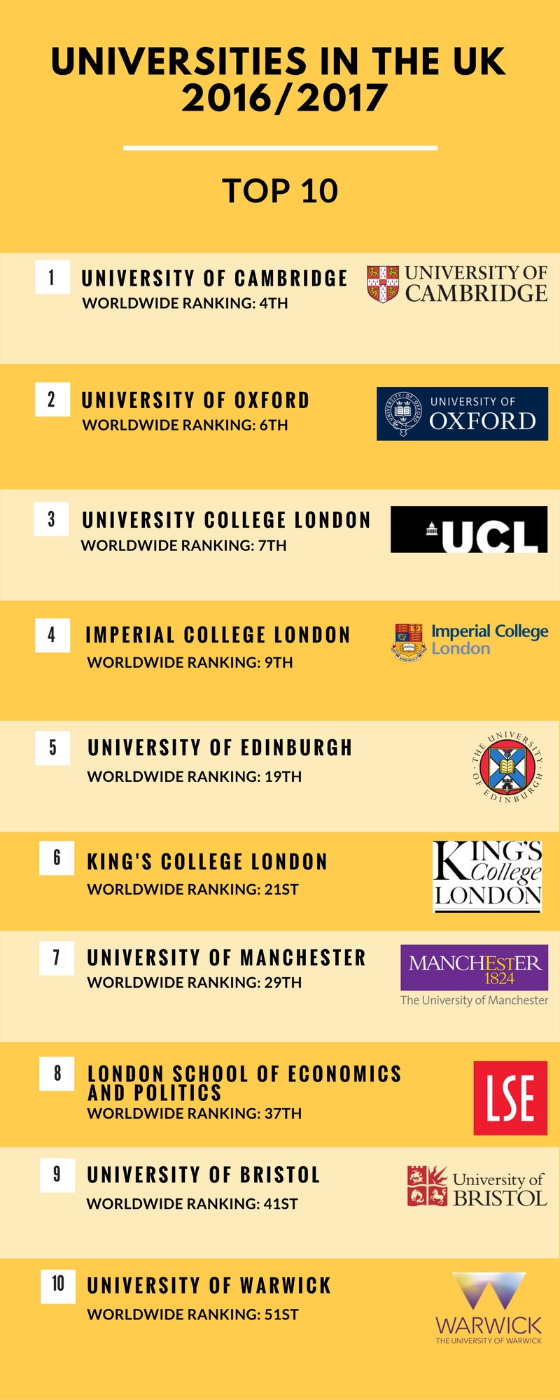 How can i get admission in Masters degree in UK after doing PGDip there itself.?