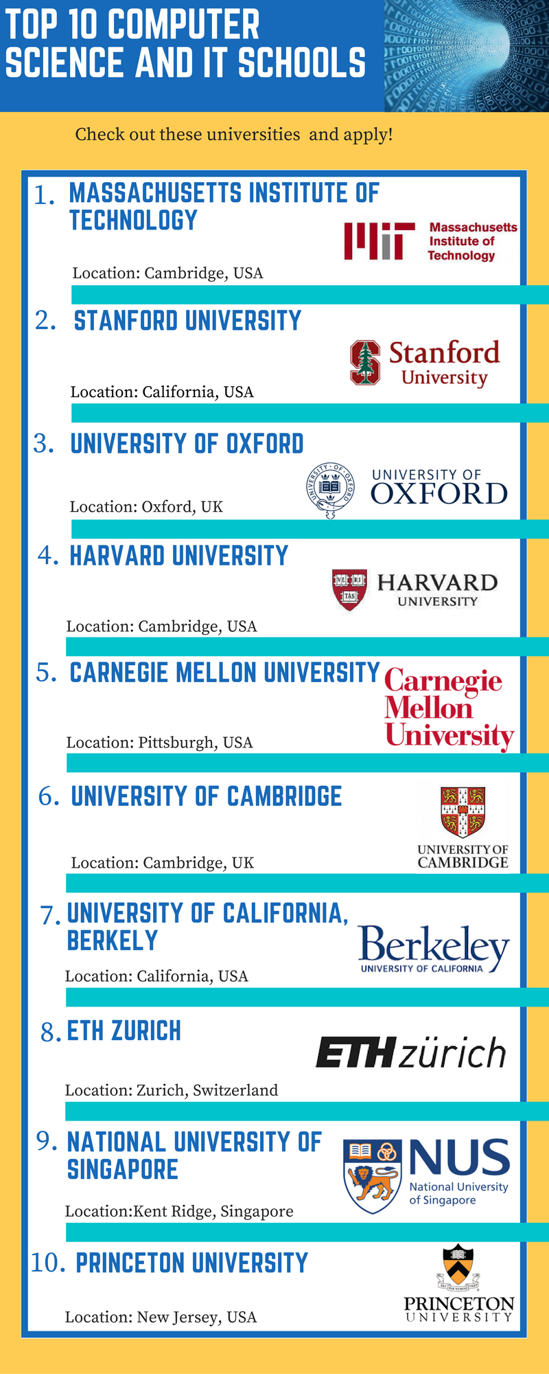 Top 10 Computer Science and IT universities