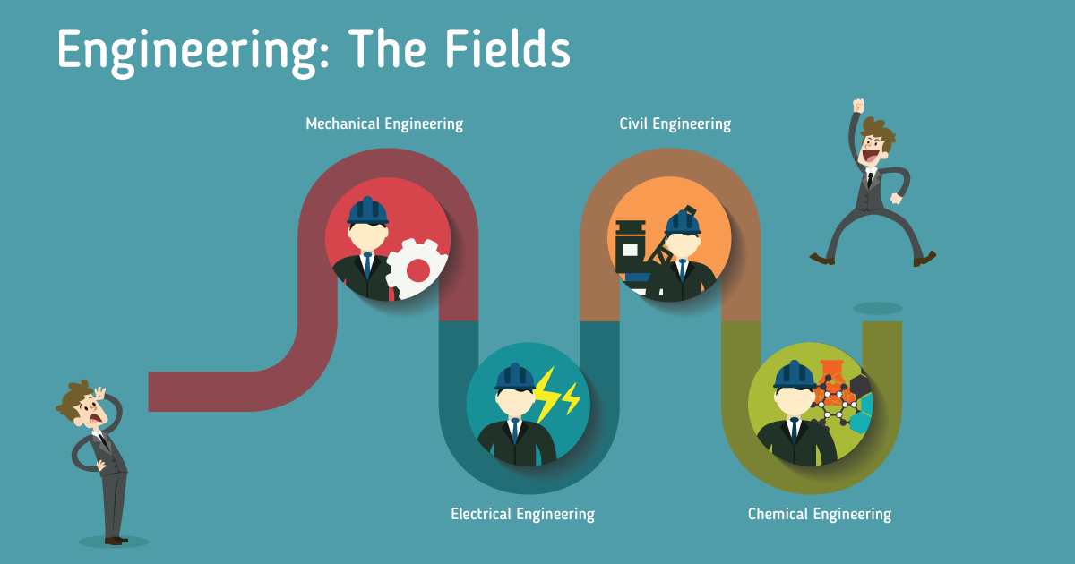how to decide which engineering field