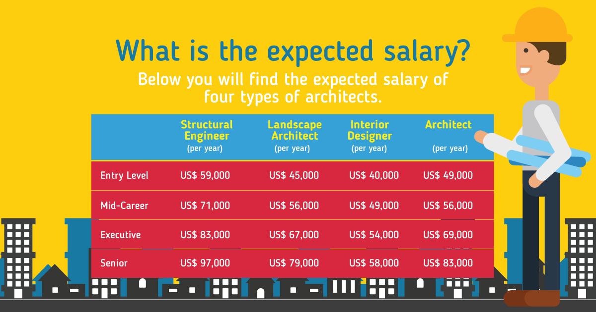 expected salary of four types of architects