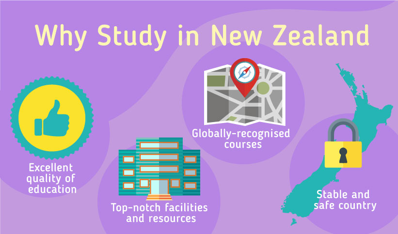 Why Study in New Zealand? Excellent quality of education – Globally-recognised degrees – Top-notch student welfare – Stable and safe country