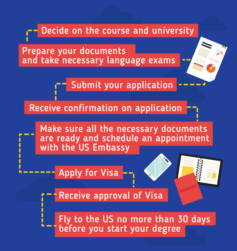 Applying to study in the US: Decide on the course and university - Prepare your documents and take necessary language exams - Submit your application - Receive confirmation on application - Make sure all the necessary documents are ready and schedule an appointment with the US Embassy - Apply for Visa - Receive approval - Fly to the US no more than 30 days before you start your degree