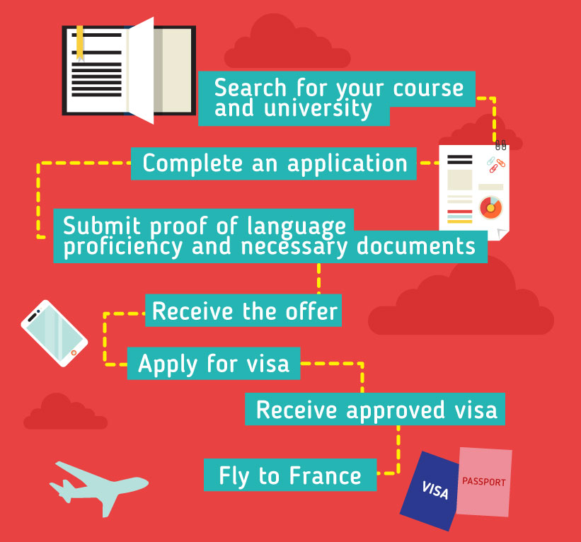 Search for your course and university - Complete an application - Submit proof of language proficiency and necessary documents - Receive the offer - Apply for visa - Receive approved visa - Fly to France