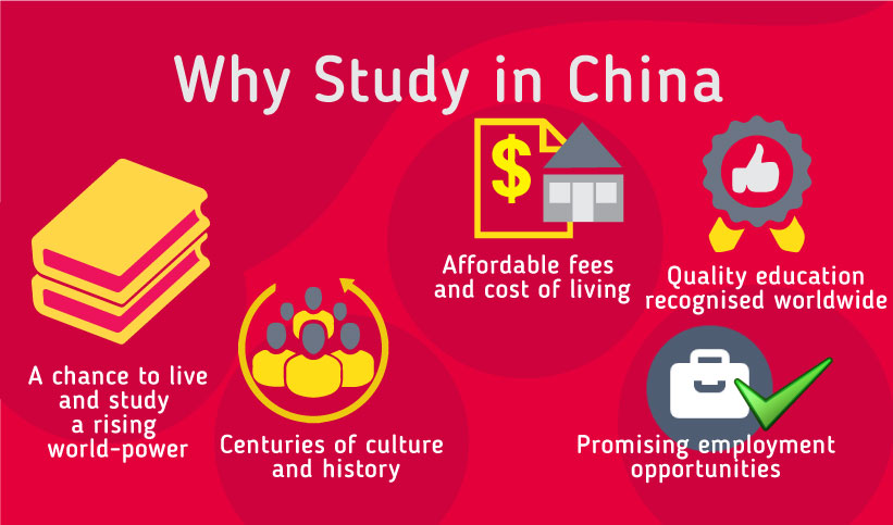 Why Study in China: A chance to live and study in a rising world power, Centuries of culture and history, Affordable fees and costs of living, Quality education recognised worldwide, promising employment opportunities
