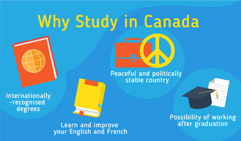 Why Study in Canada: Internationally-recognised degrees, Learn and improve your English and French, Peaceful and politically-stable country, Possibility of working after graduation
