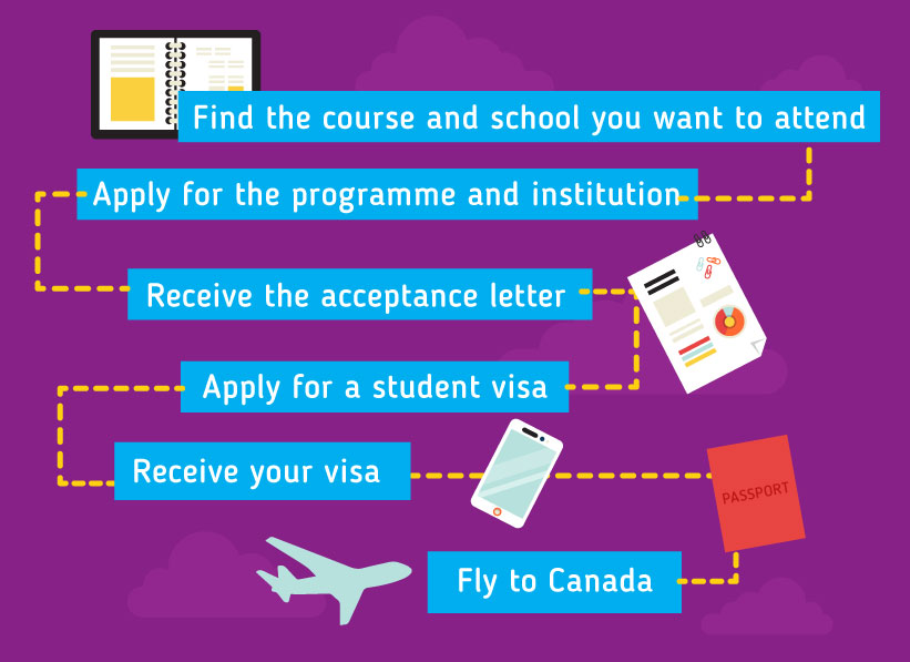 Applying to study in Canada: Find the course and school you want to attend - Apply for the programme and institution - Receive the acceptance letter - Apply for a student visa - Receive your visa - Fly to Canada