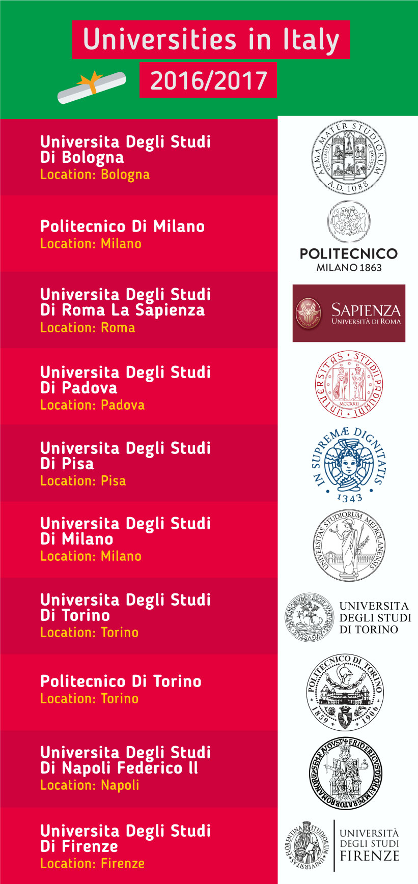 Top Universities in the Italy 2017
