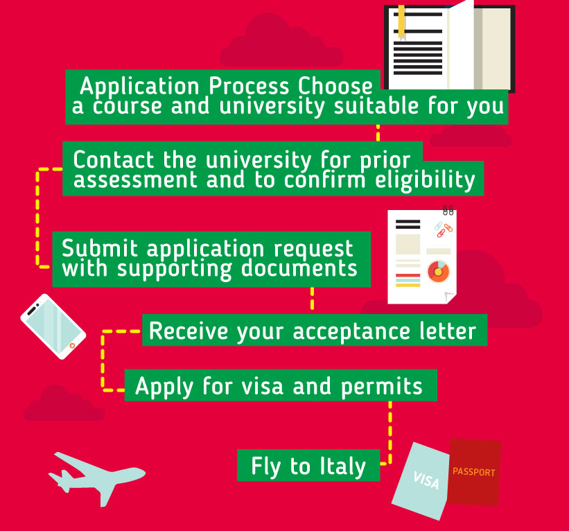 Applying to study in Italy: Choose a course and university suitable for you - Contact the university for prior assessment and to confirm eligibility - Submit application request with supporting documents - Receive your acceptance letter - Apply for visa and permits - Fly to Italy