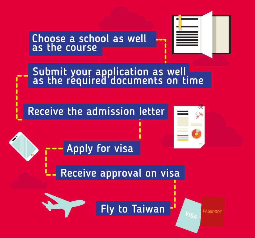 Applying to study in Taiwan: Choose a school as well as the course - Submit your application as well as the required documents on time - Receive the admission letter - Apply for visa - Receive approval on visa - Fly to Taiwan