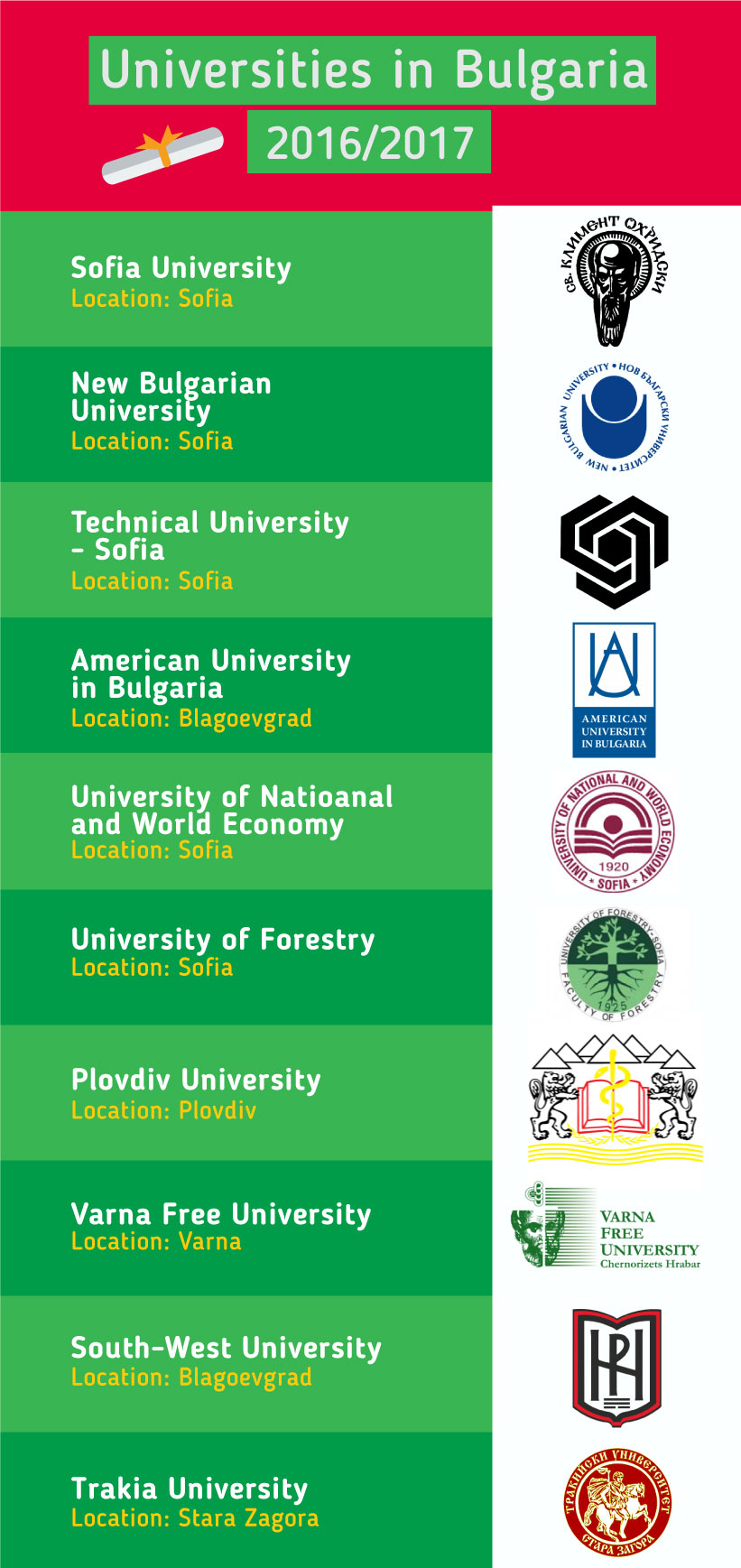 Top Universities in the Bulgaria 2016