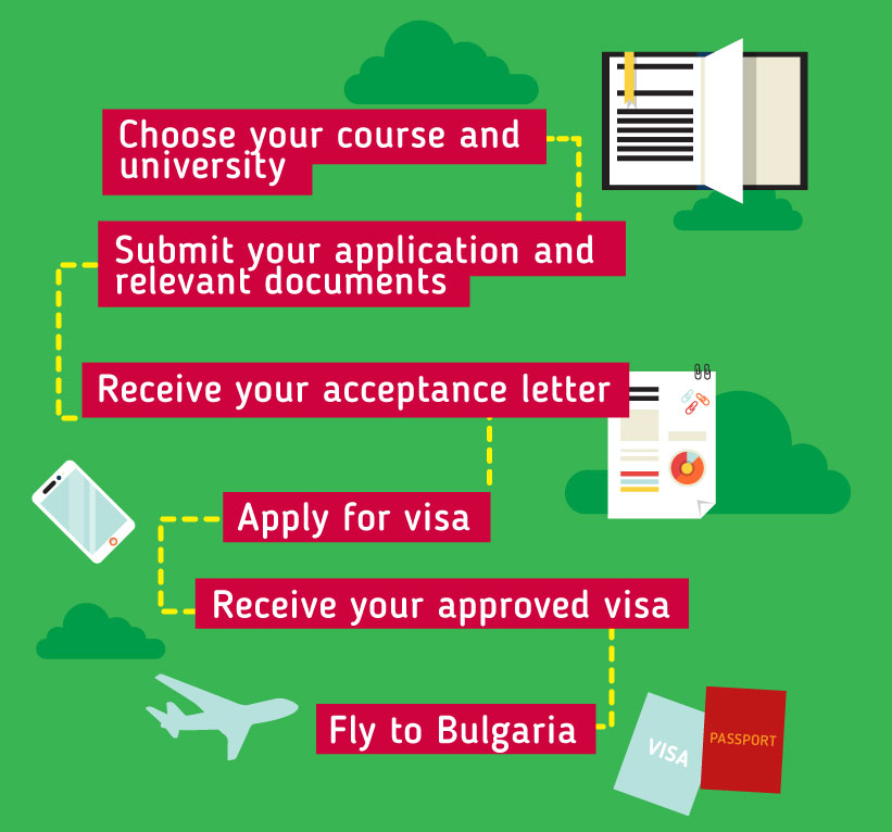 Applying to study in Bulgaria: Choose your course and university - Submit your application and relevant documents -  Receive your acceptance letter - Apply for visa - Receive your approved visa - Fly to Bulgaria
