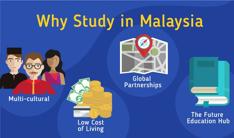 Why should you study in Malaysia? Multi-cultural, Low cost of living, global partnership, and The future education hub