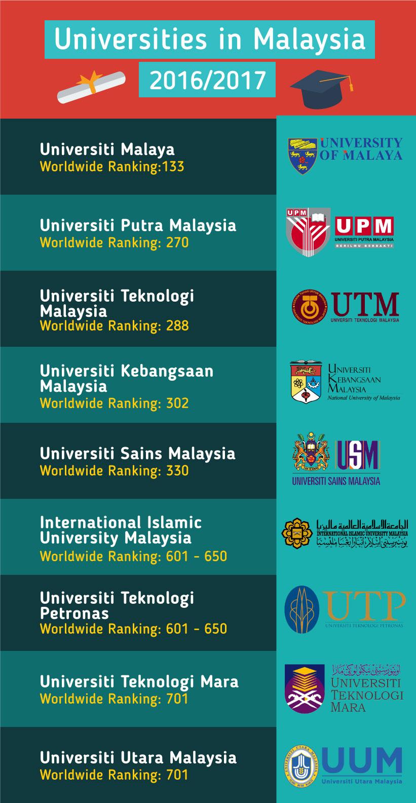 Top Universities in Malaysia 2016