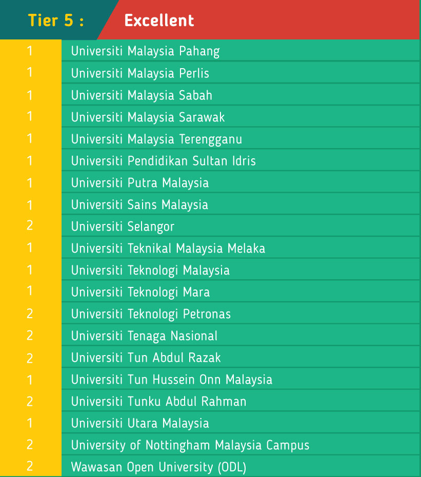 MSQ SETARA excellent tier 5 universities