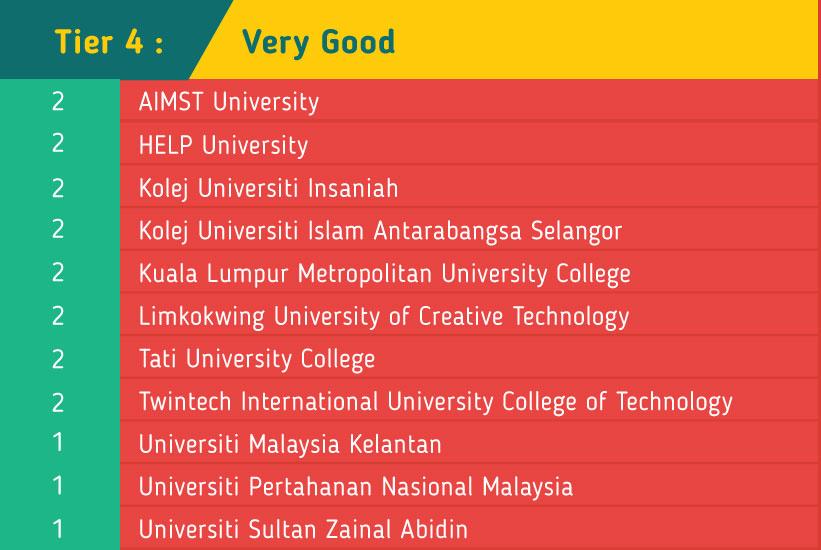 MSQ SETARA very good tier 4 universities