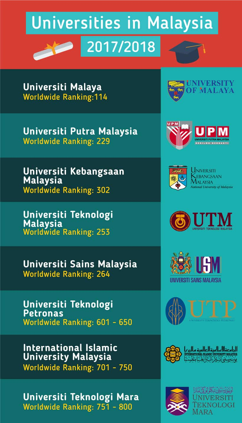 study in malaysia vs study in Any foreigner who wishes to study in malaysia is required to obtain student pass application has to be made through the respective educational institution.