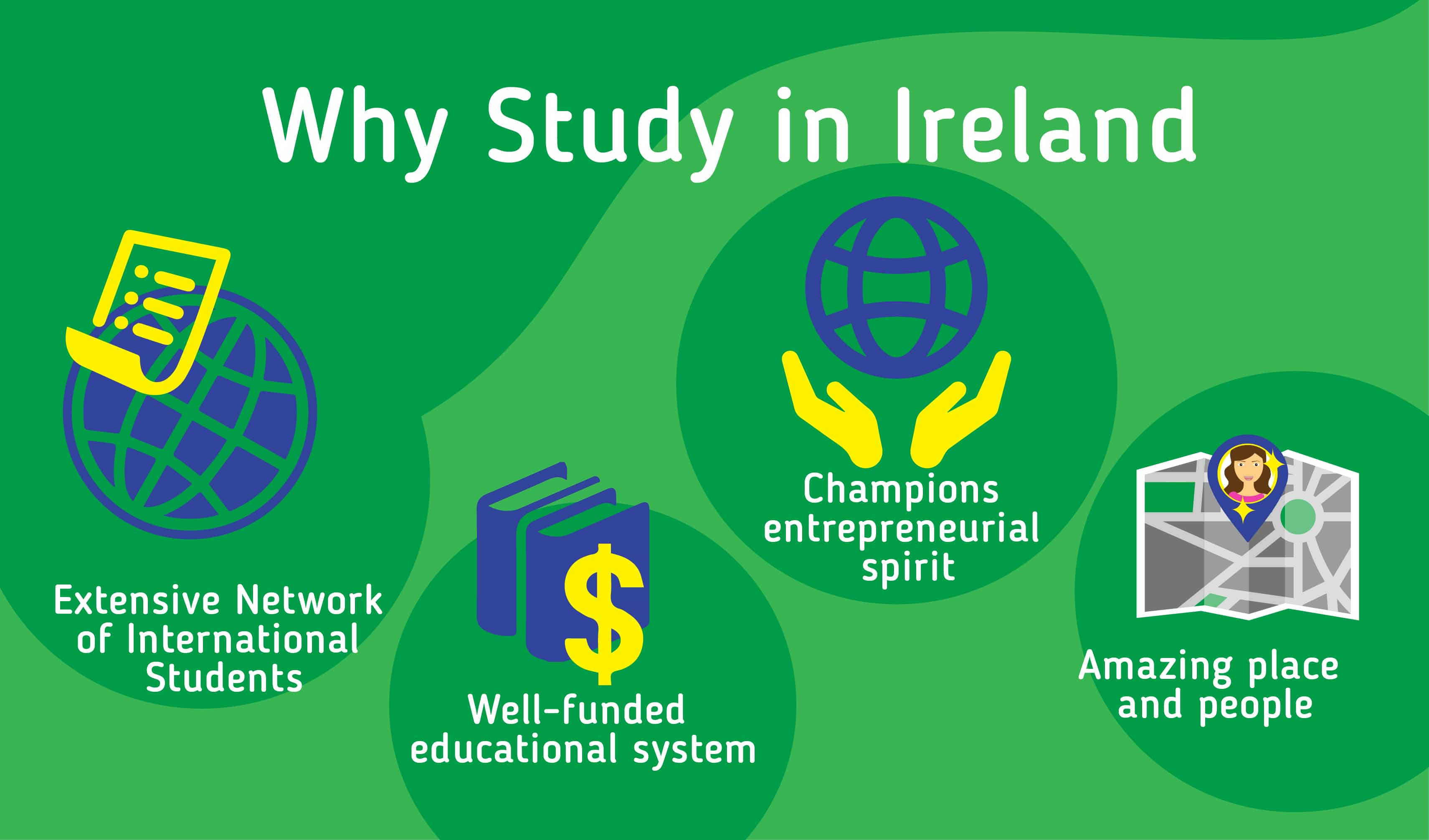Why should you study in Ireland? Extensive network of internationals students - Well-funded educational system - Champions entrepreneurial spirit - Amazing place and people
