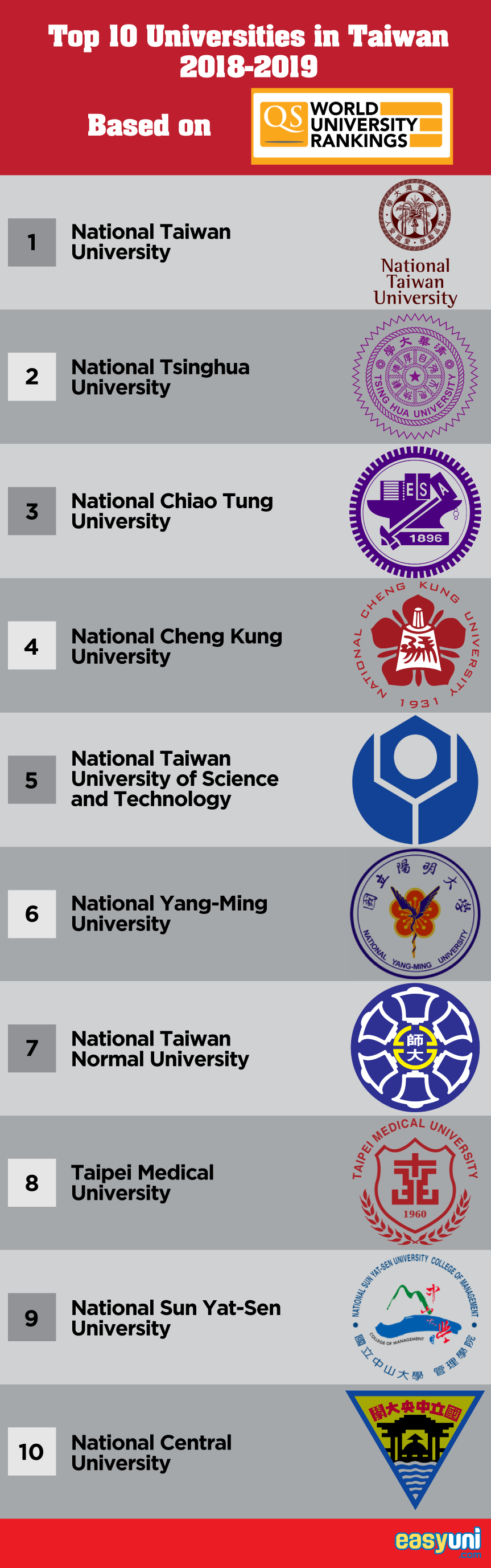 Top 10 Universities in Taiwan 2019