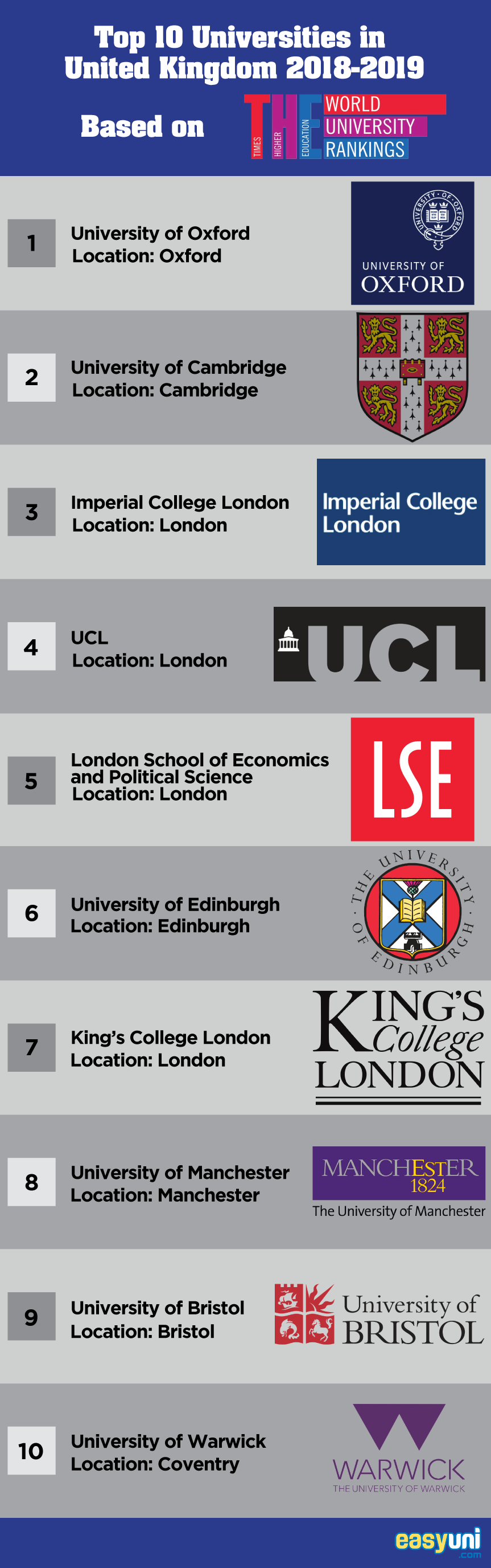 Top 10 Universities in United Kingdom 2019