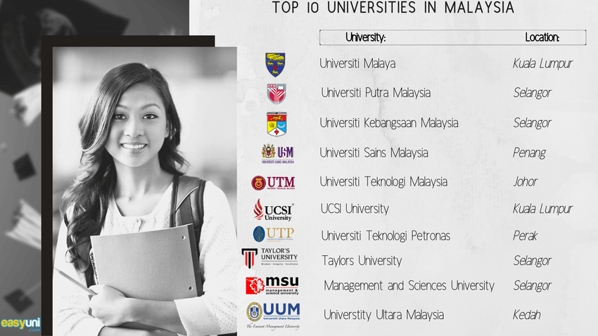 Top Universities In Malaysia 2020 Best Of The Best